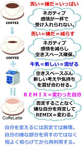 自分を変える作業の流れを、コーヒーをカフェオレに作り替えるイメージで説明しているイラスト。