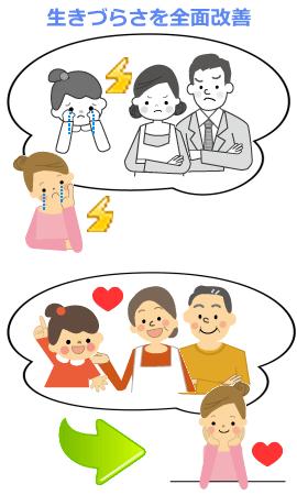 インナーチャイルドセラピーの概念現すイラスト