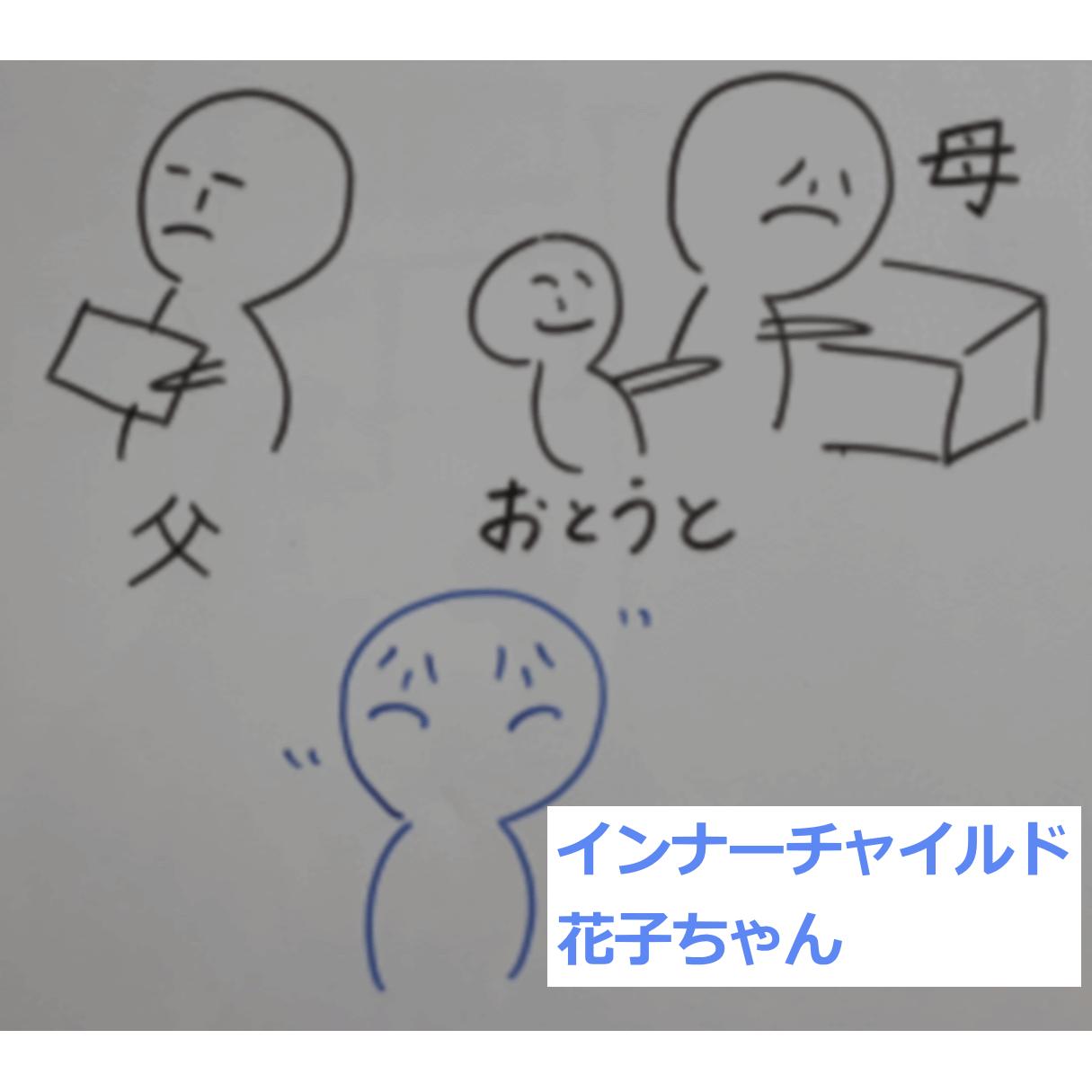 インナーチャイルド花子ちゃんの家族の様子を描いたホワイトボードのイラスト