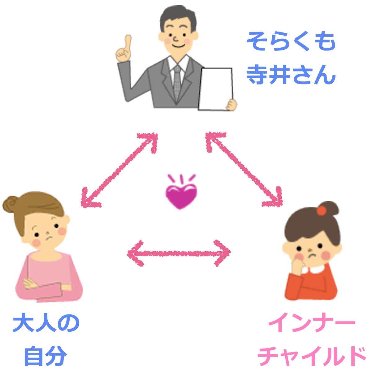 インナーチャイルドセラピーの概念を表すイメージ