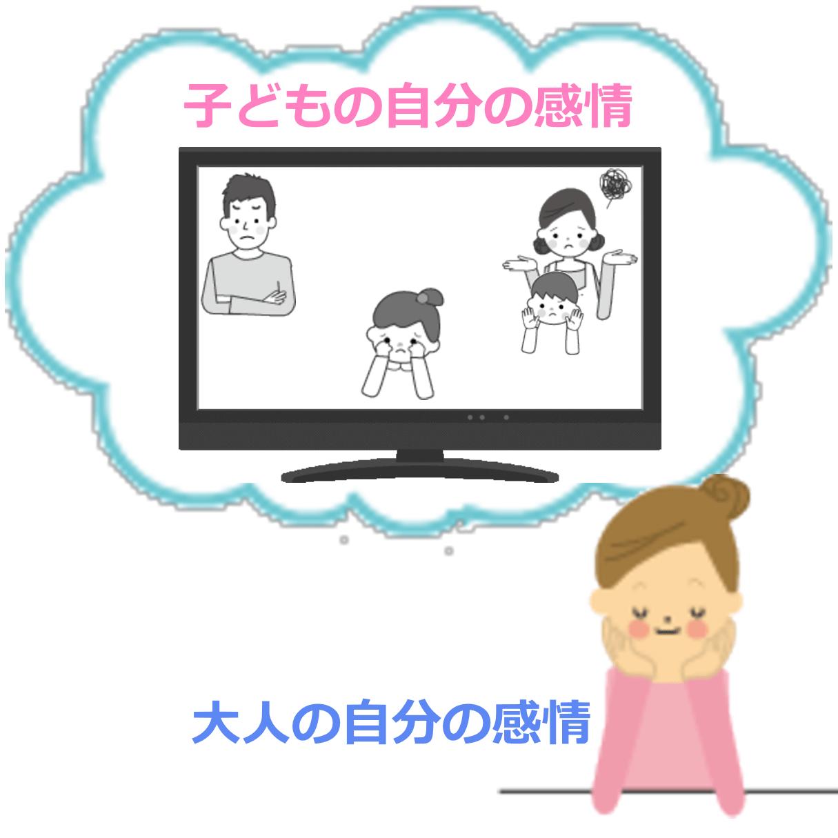 大人の感情と子供の感情を分離している状態を説明しているイラスト