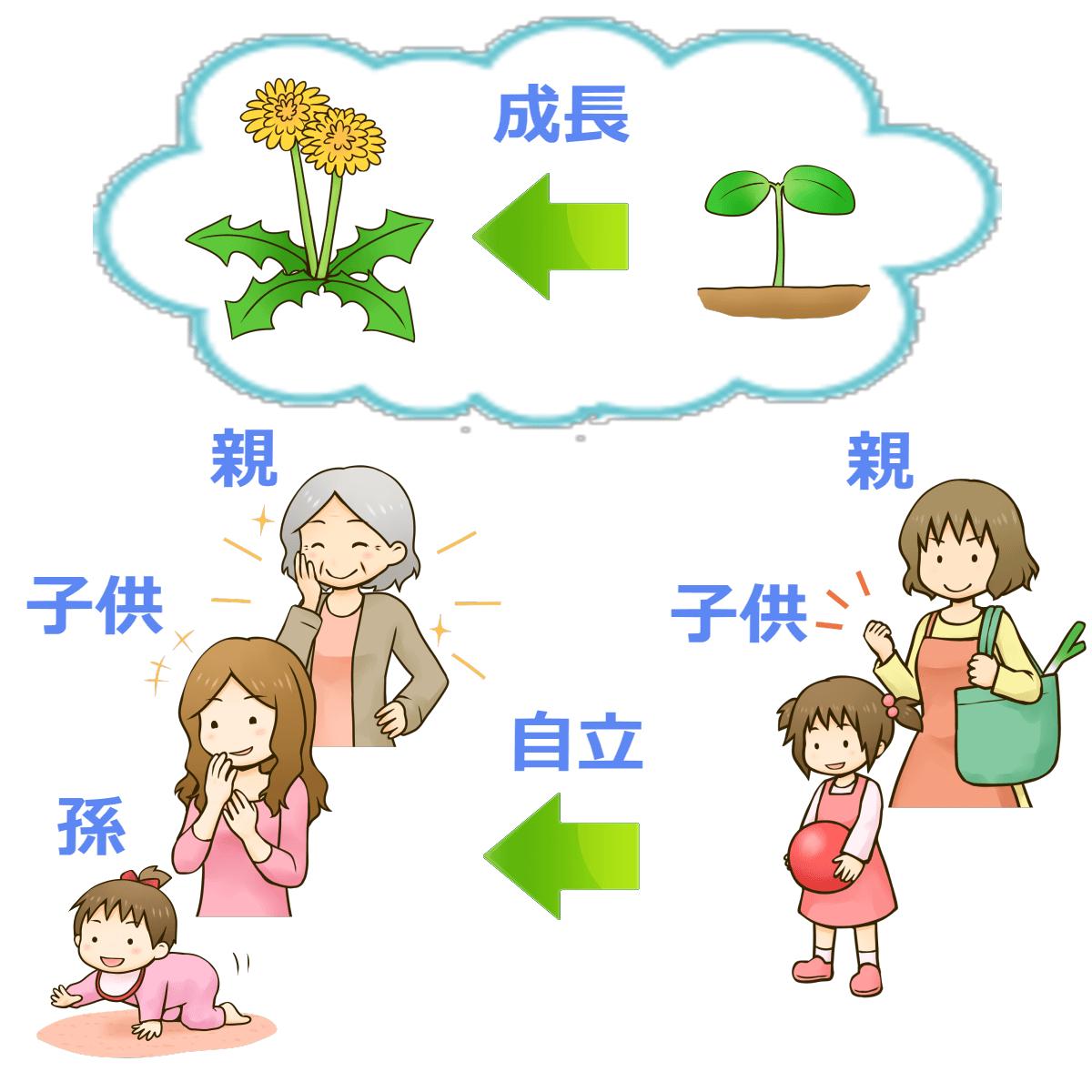 過干渉や過保護をしない健康的な育児の様子を表わすイラスト