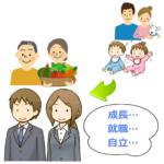 子供の成長に伴い親子関係が変化している様子を表わすイラスト
