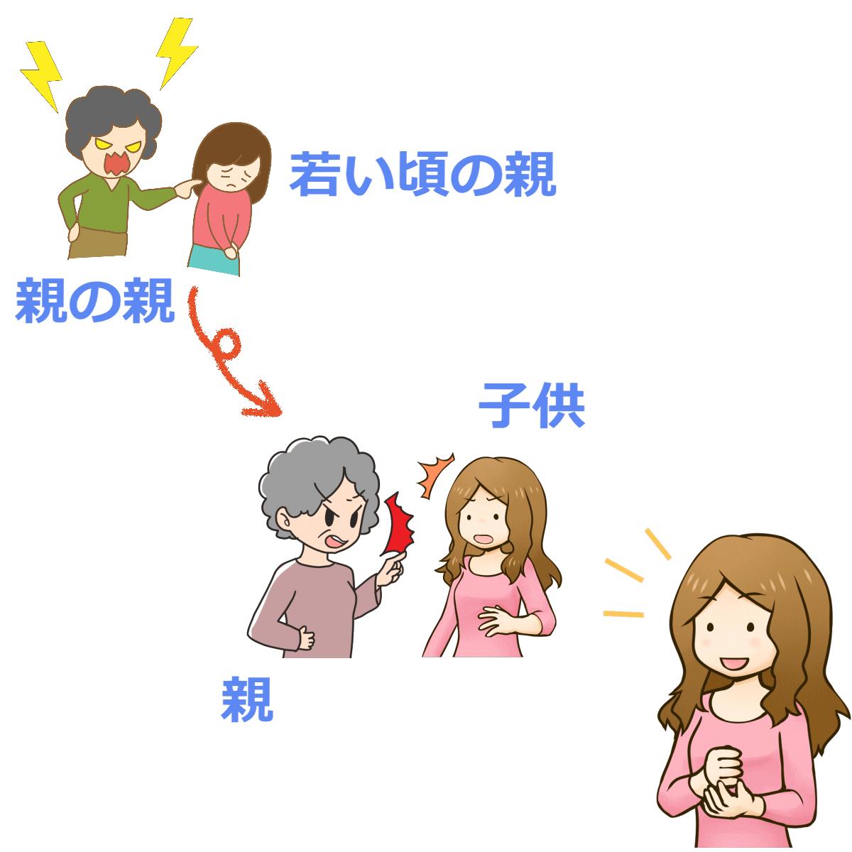 毒親は子育てが苦手であることを理解することで親との関係を整理している様子を表すイラスト