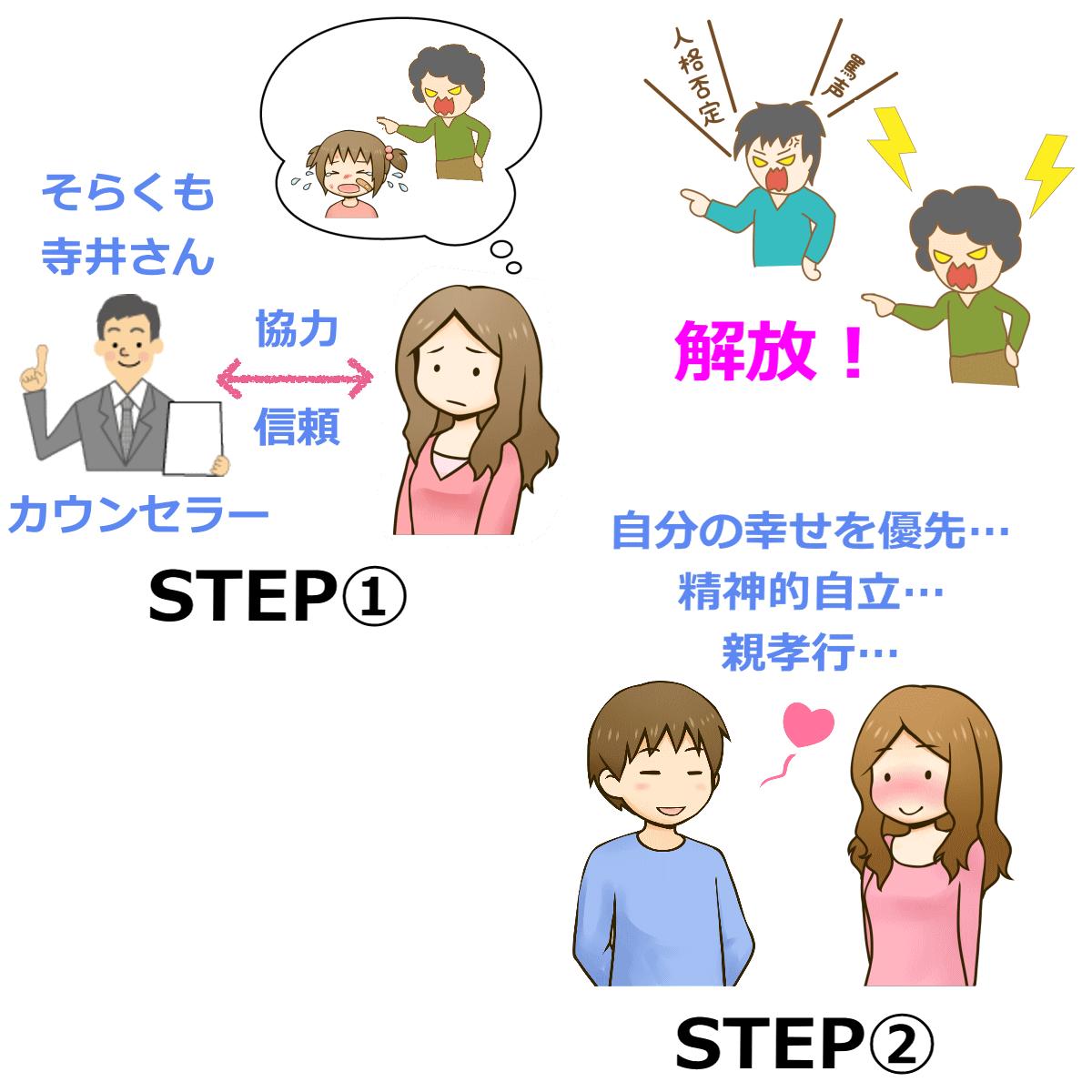 毒親から解放される方法に必要な2ステップを表すイラスト